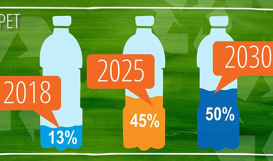 PepsiCo triplează cantitatea de plastic reciclat în producția de PET-uri