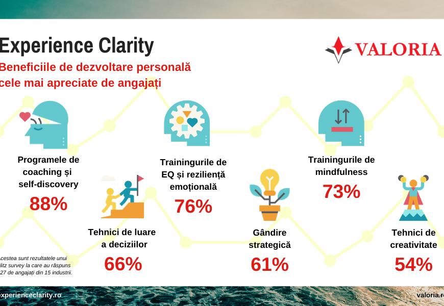 Valoria: Angajații apreciază companiile care includ în mixul de beneficii programe de self-discovery